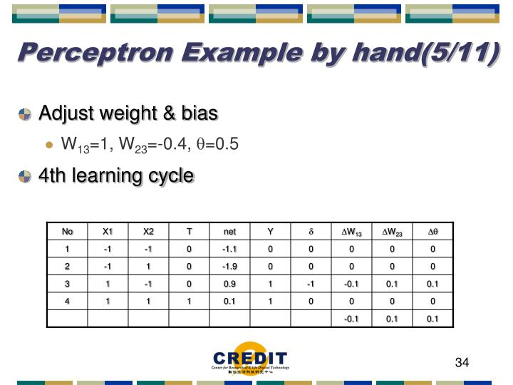 Perceptron Example by hand(5/11)