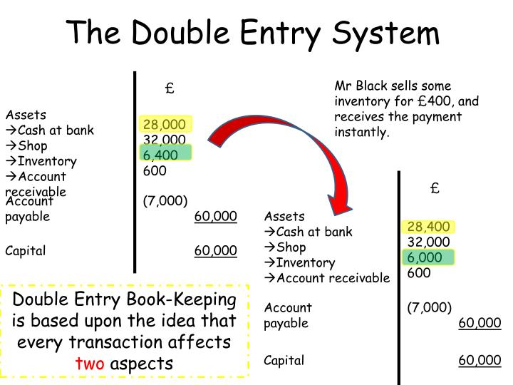 a synopsis of double entry in accounting principles The debit and credit aspects of a transaction are to be identified based on the principles of double entry system of accounting debit refers to entering an amount on the left side of an account and credit means to enter an amount on the right side of an account.