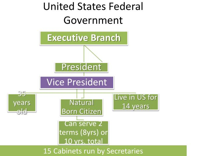 United States Federal Government