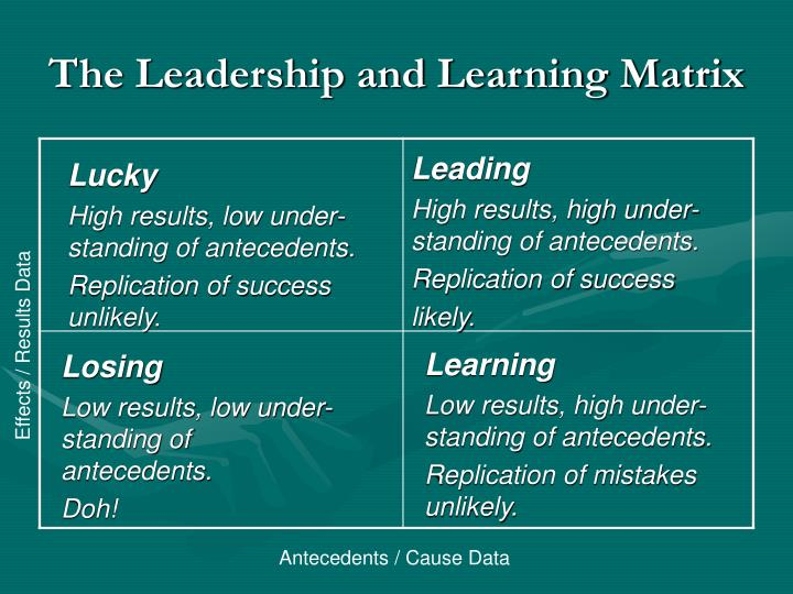 The Leadership and Learning Matrix