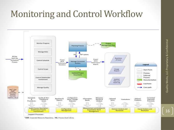 Monitoring and Control Workflow