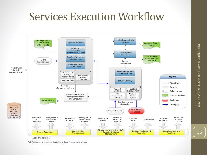Services Execution Workflow