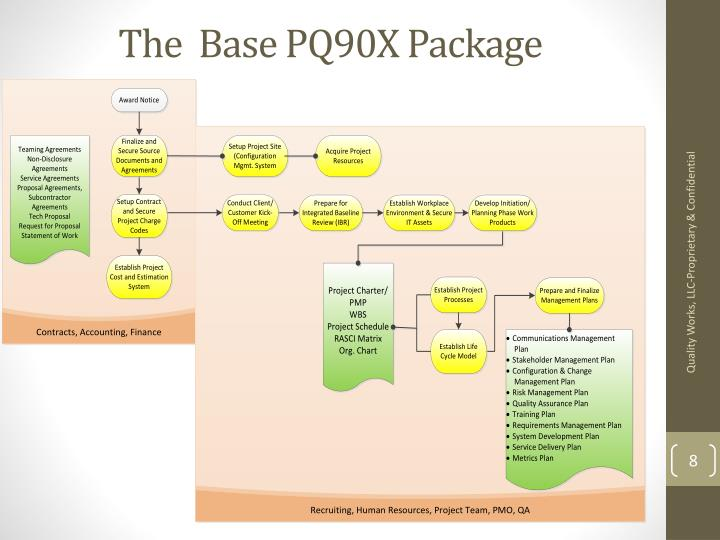 The  Base PQ90X Package