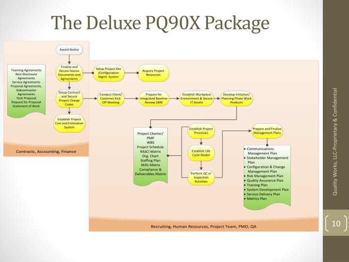 The Deluxe PQ90X Package
