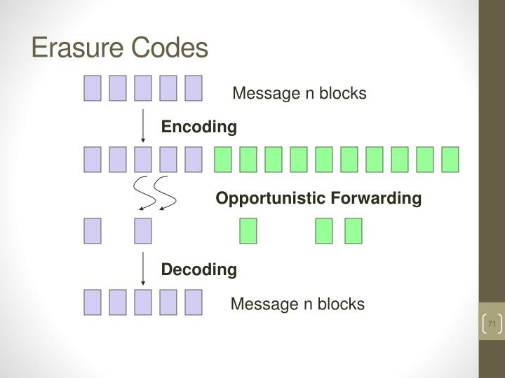 Erasure Codes