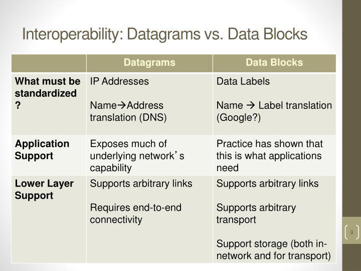 Interoperability: Datagrams vs. Data Blocks