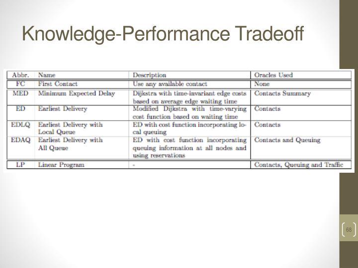 Knowledge-Performance Tradeoff