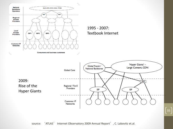 1995 - 2007: