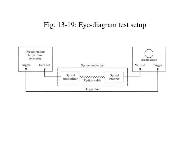 Ppt fig 13 1 performance measurement parameters powerpoint 13 19 eye diagram test setup ccuart Gallery