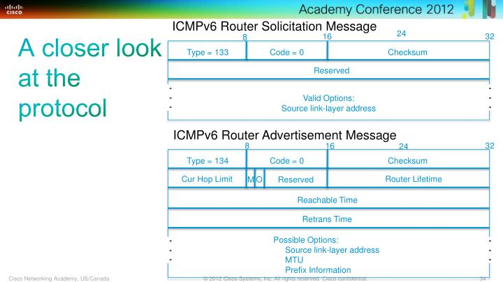 ICMPv6 Router Solicitation Message