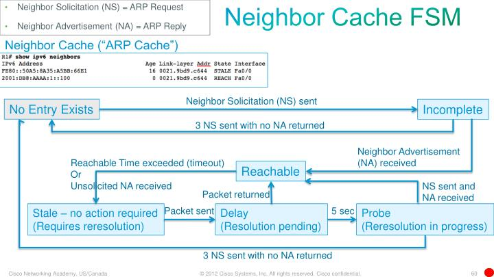 Neighbor Solicitation (NS) = ARP Request