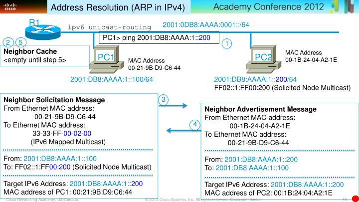 Address Resolution (ARP in IPv4)