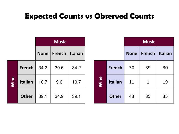 Expected Counts