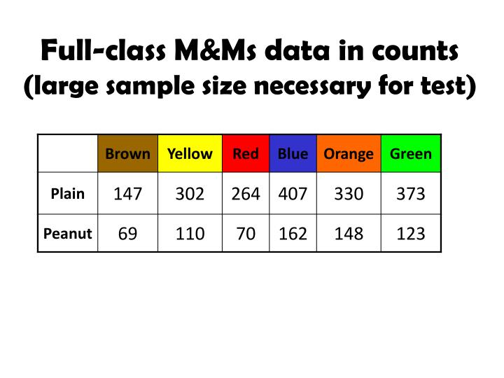 Full-class M&Ms data in counts