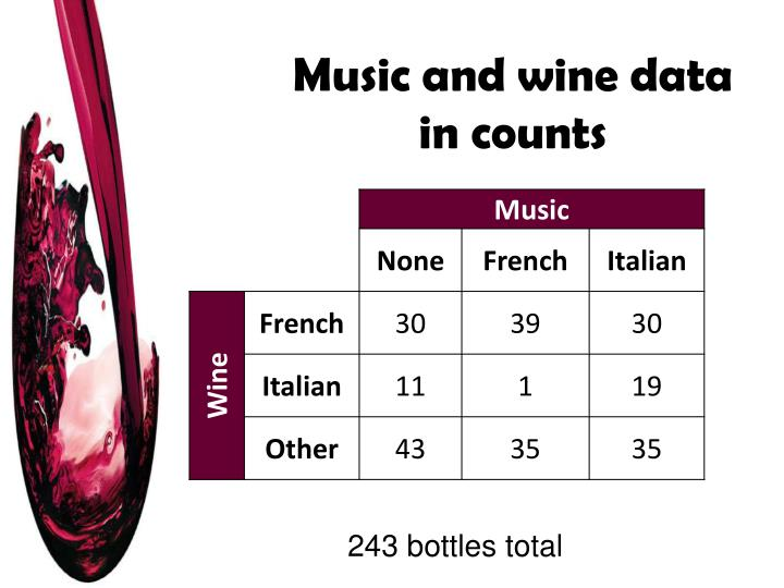 Music and wine data in counts
