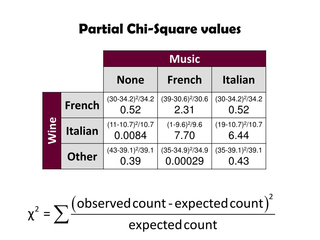 PPT - Two Way Tables Chi Square Test PowerPoint Presentation - ID