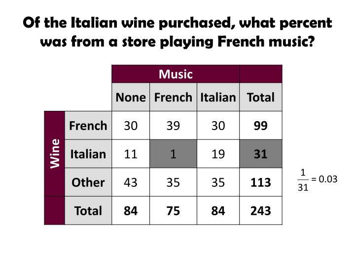 Of the Italian wine purchased, what percent was from a store playing French music?