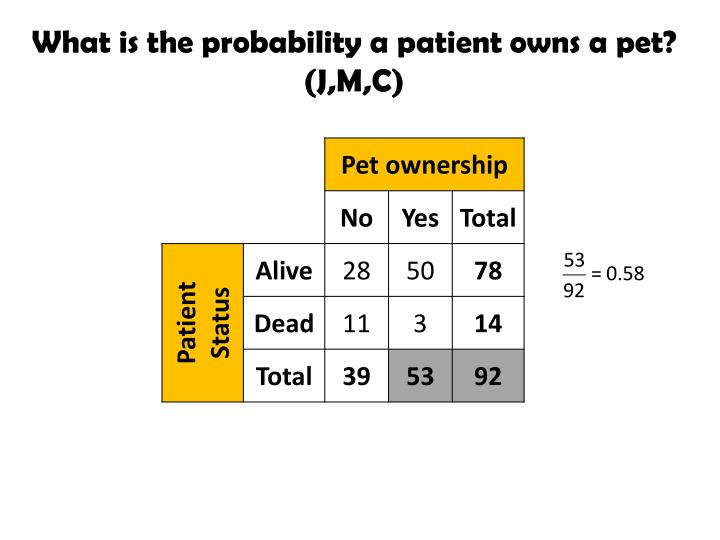 What is the probability a patient owns a pet?