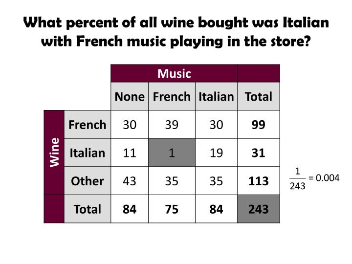 What percent of all wine bought was Italian with French music playing in the store?