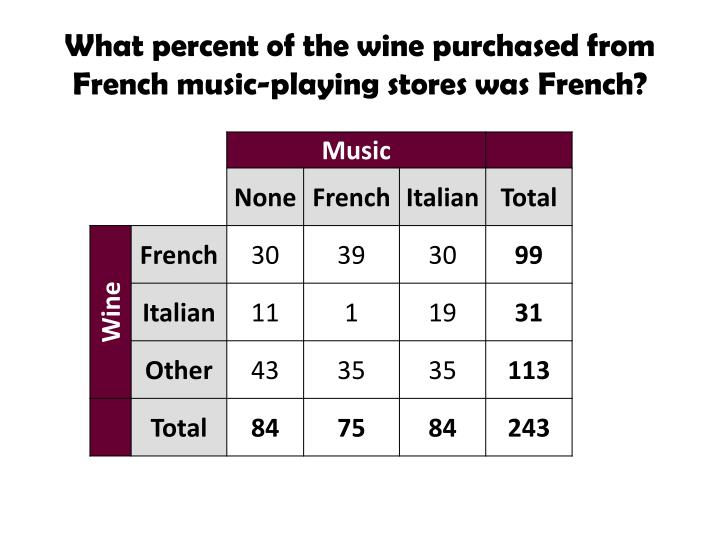 What percent of the wine purchased from French music-playing stores was French?
