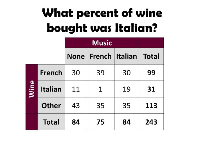 What percent of wine bought was Italian?