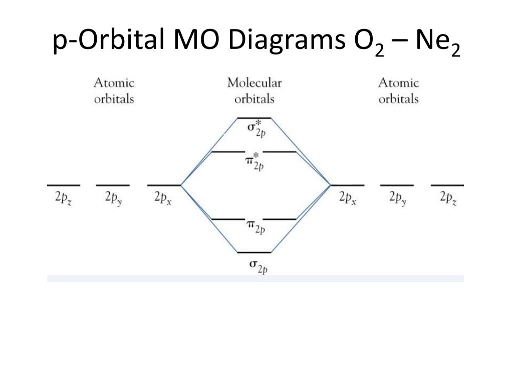 Ppt Orbital Diagrams Powerpoint Presentation Manual Guide