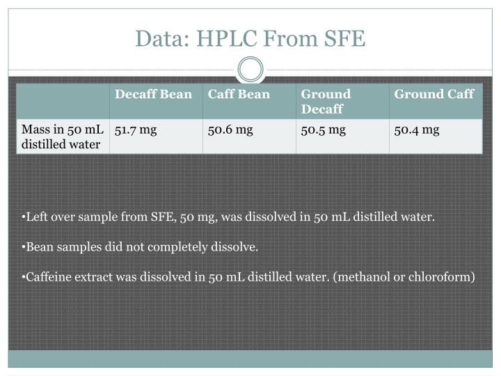 Data: HPLC From SFE
