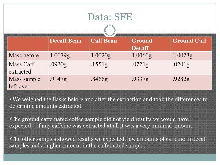 Data sfe