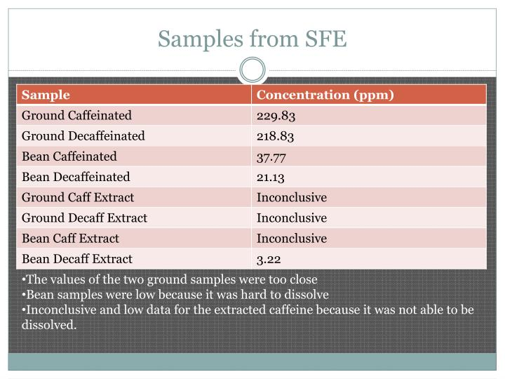 Samples from SFE