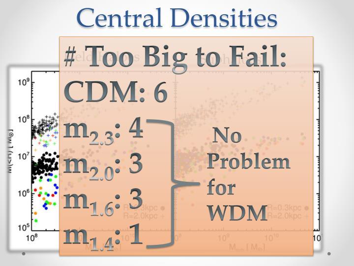 Central Densities