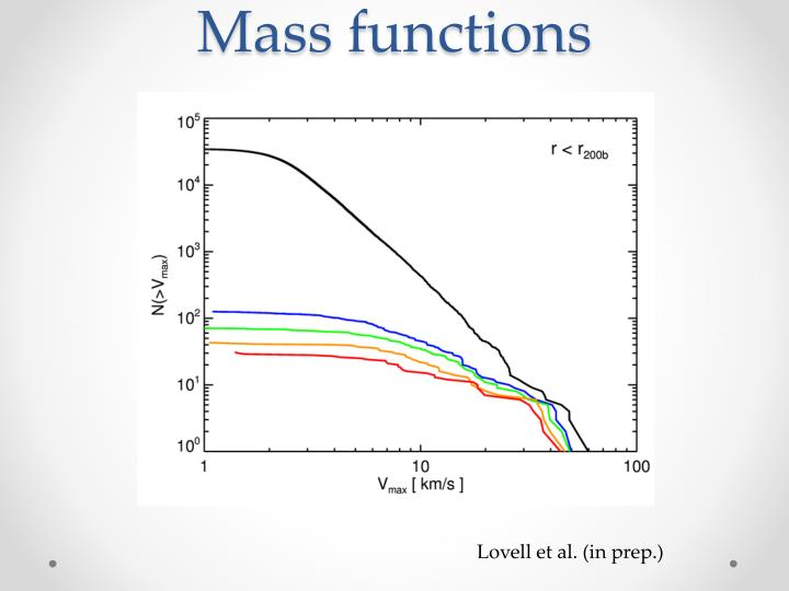 Mass functions