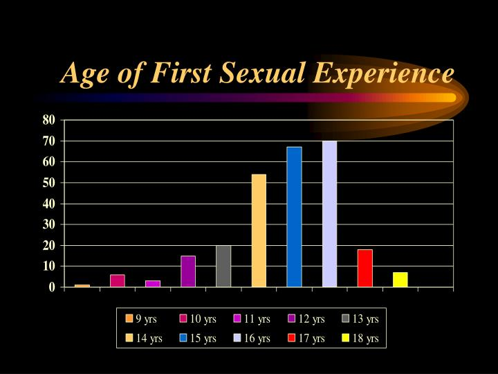 Age of First Sexual Experience