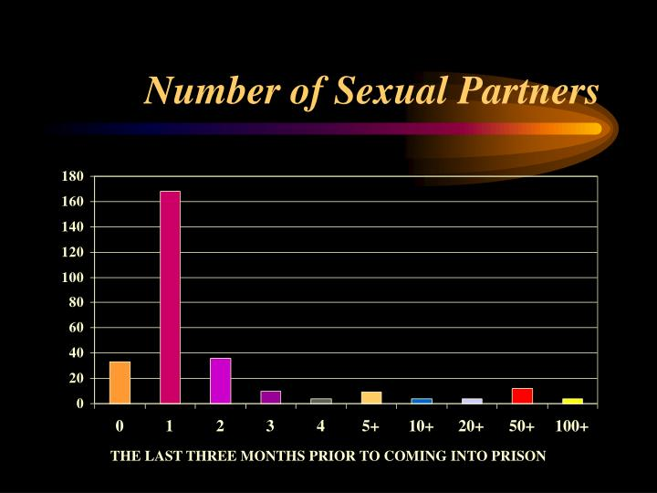 Number of Sexual Partners