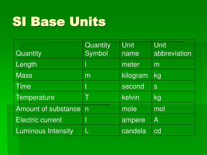 SI Base Units