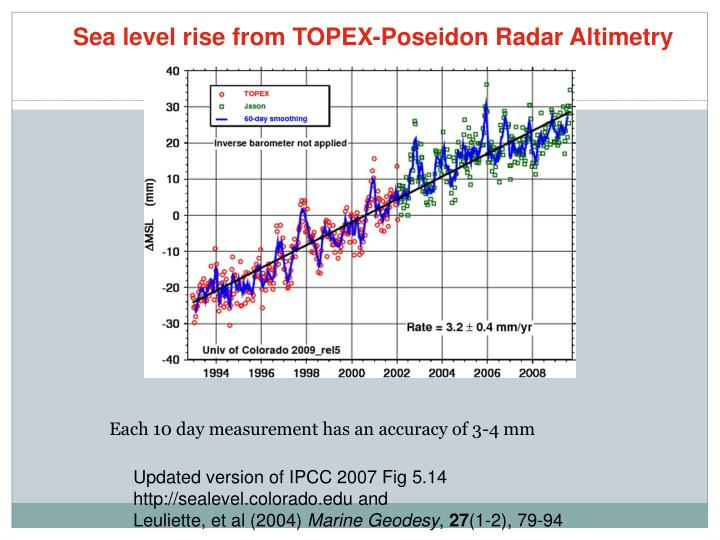 Sea level rise from TOPEX-Poseidon Radar Altimetry