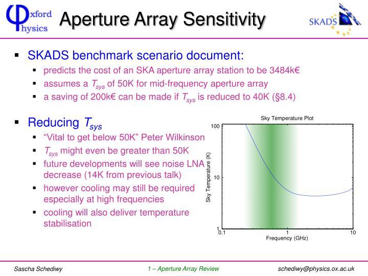 Aperture Array Sensitivity