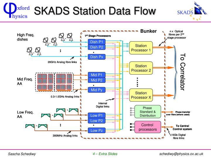 SKADS Station Data Flow