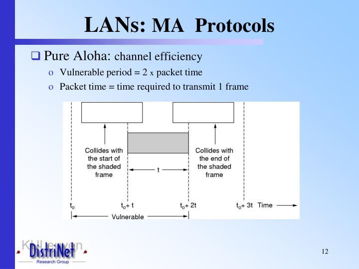 LANs: