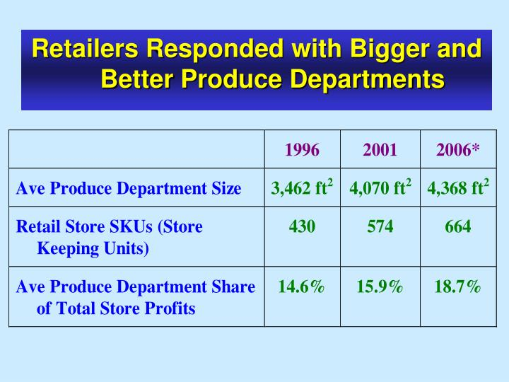 Retailers Responded with Bigger and Better Produce Departments
