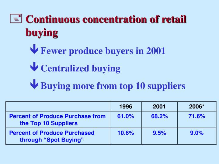 Continuous concentration of retail buying