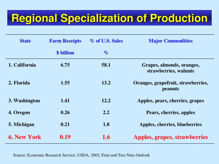 Regional Specialization of Production