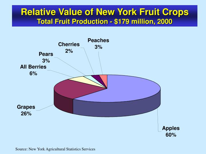 Relative Value of New York Fruit Crops