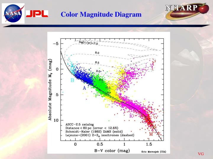 Ppt Color Magnitude Diagram Powerpoint Presentation Id2413607