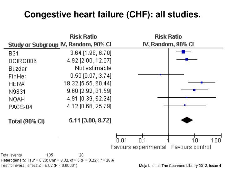 Congestive heart failure (CHF): all studies.