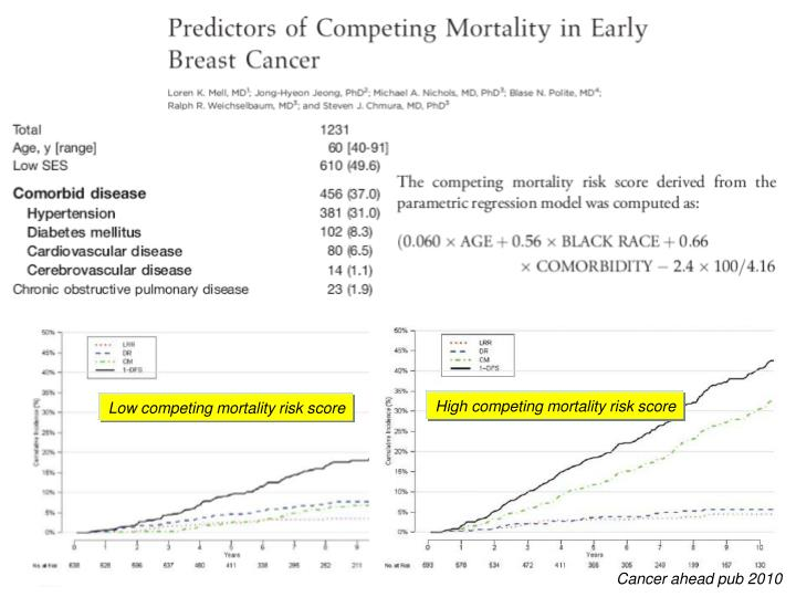 High competing mortality risk score