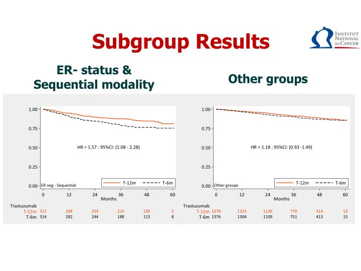 Subgroup Results