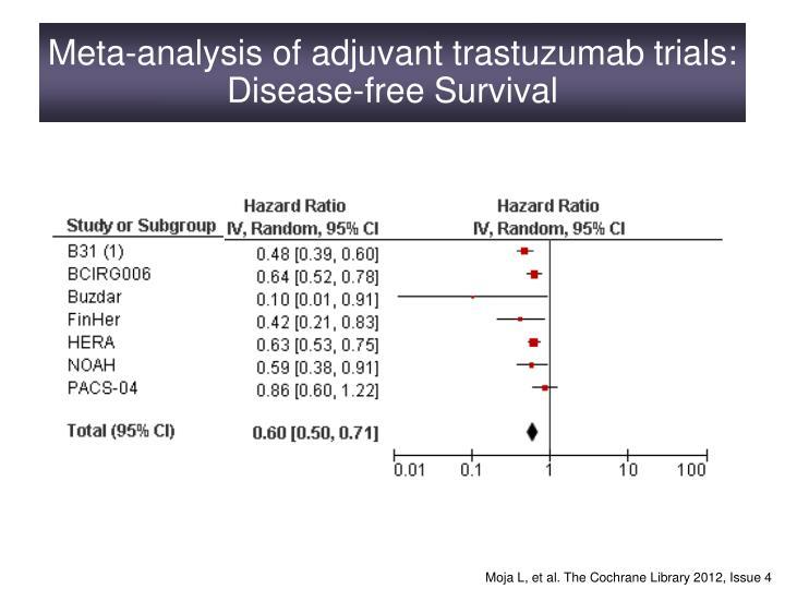 Meta-analysis of adjuvant trastuzumab trials: Disease-free Survival