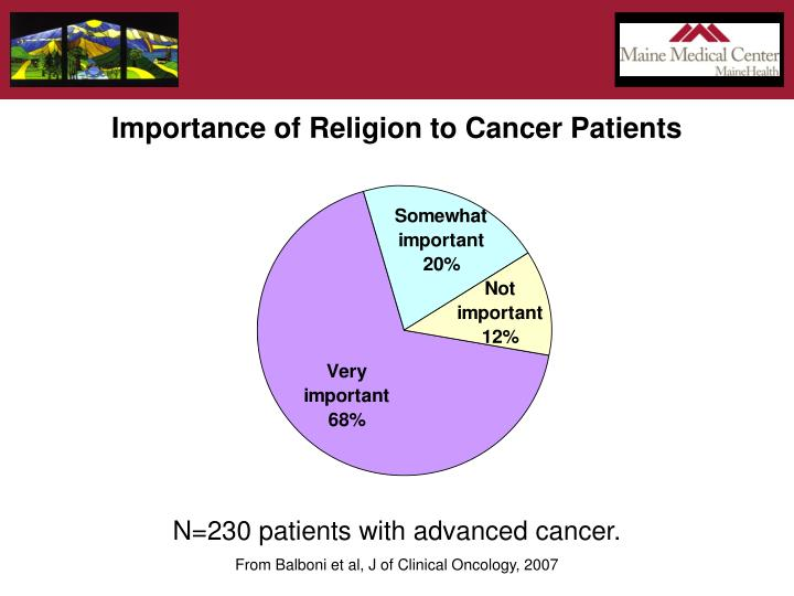 Importance of Religion to Cancer Patients