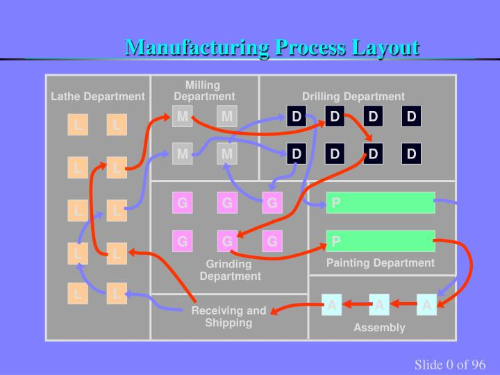 manufacturing process layout n.