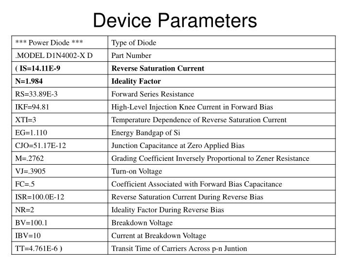 Device Parameters